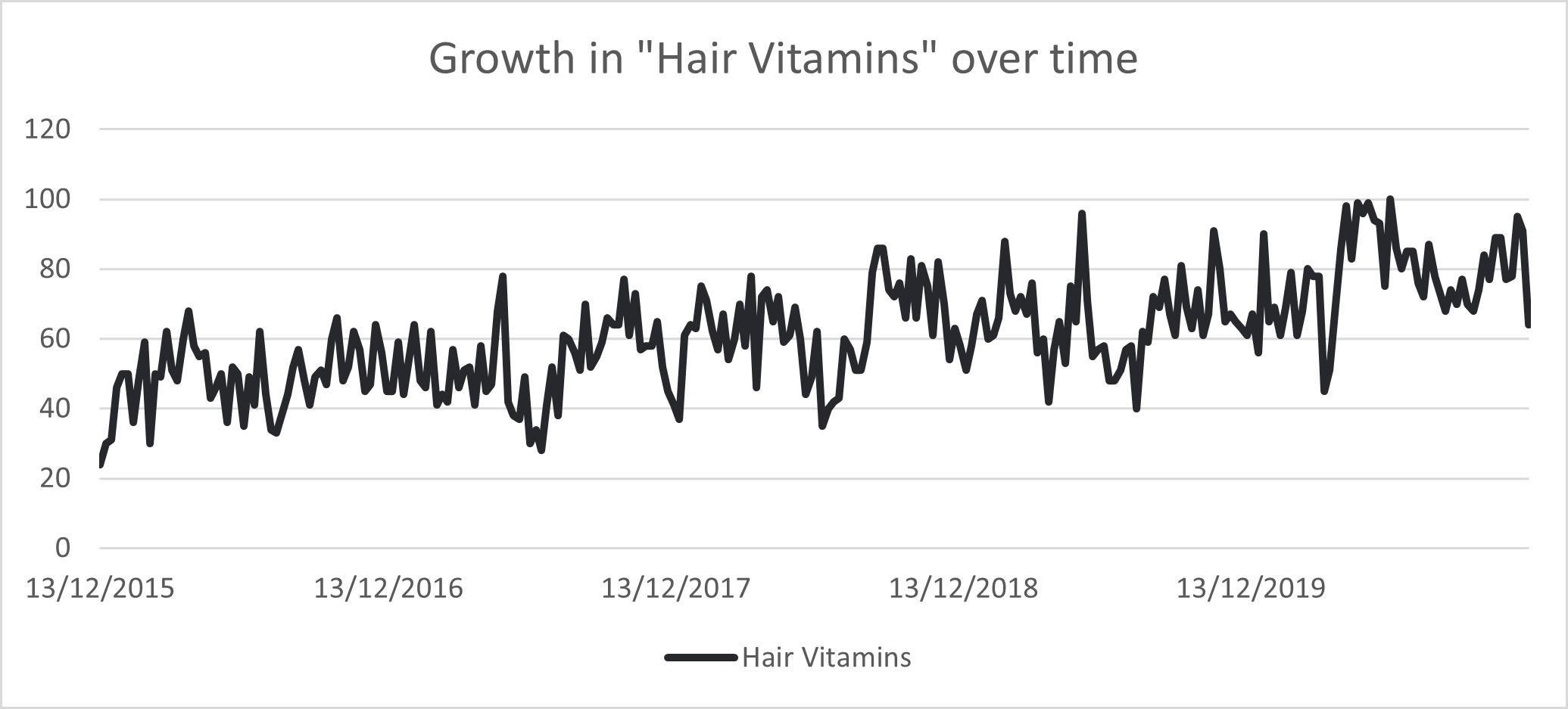 Growth in hair vitamins