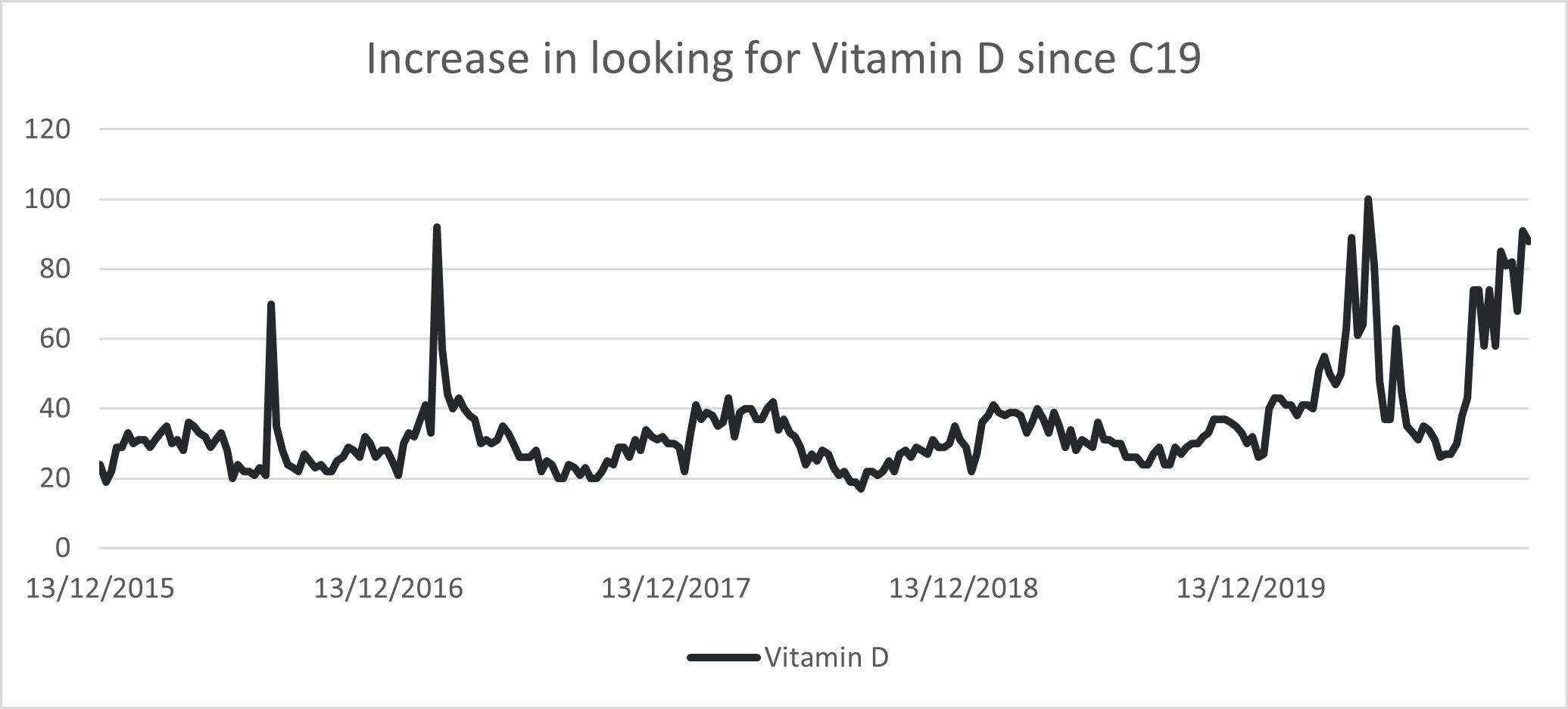Increase in Vitamin D