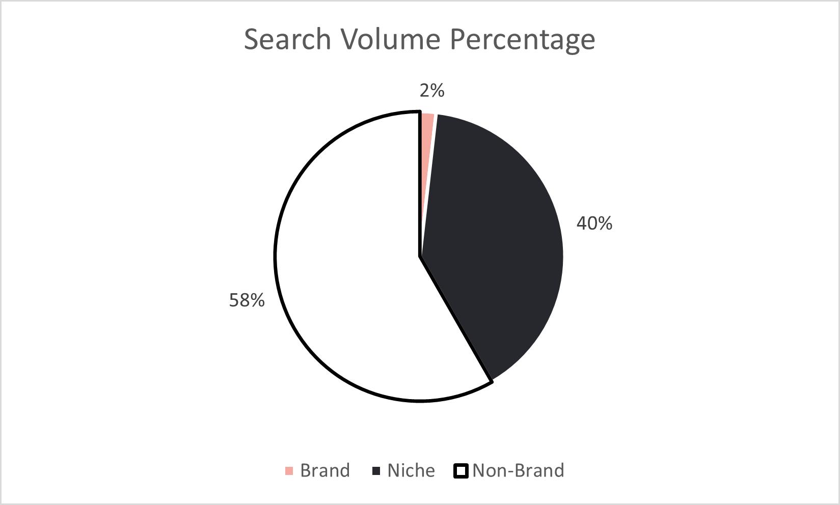 Search volume percentage