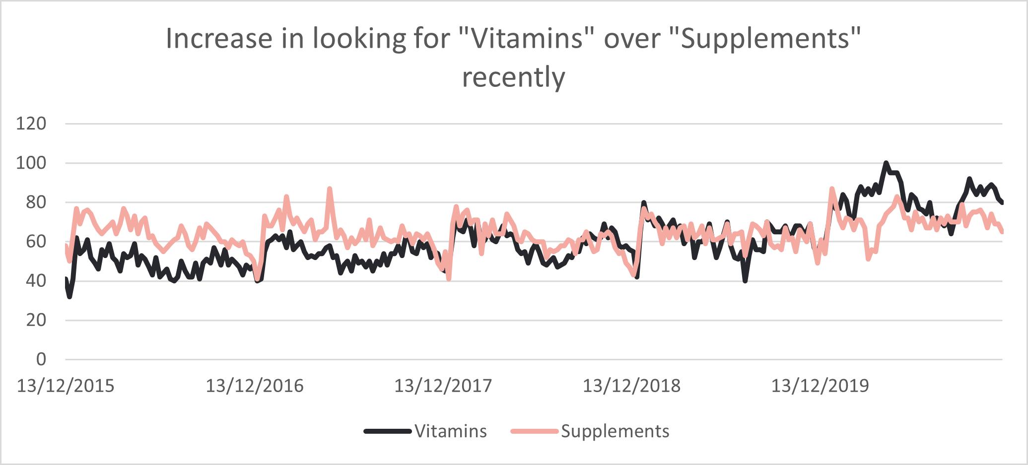 Vitamins overtaking supplements